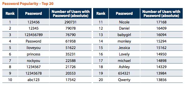 Passwordpalingseringdipakai